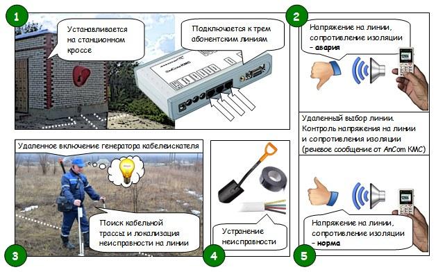 кабелеискателем AnCom КМС-